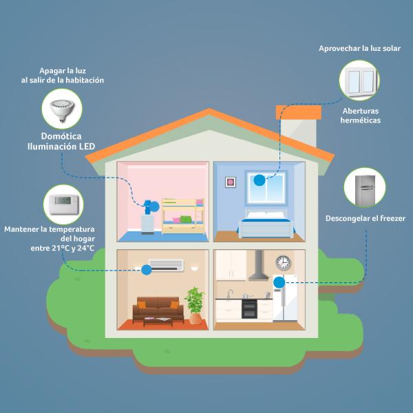 Consejos de eficiencia energética